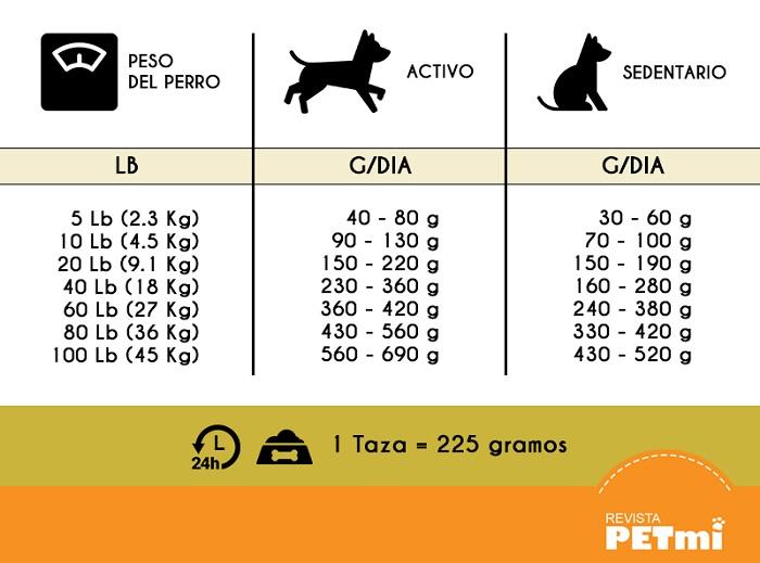Dieta para perro según su peso